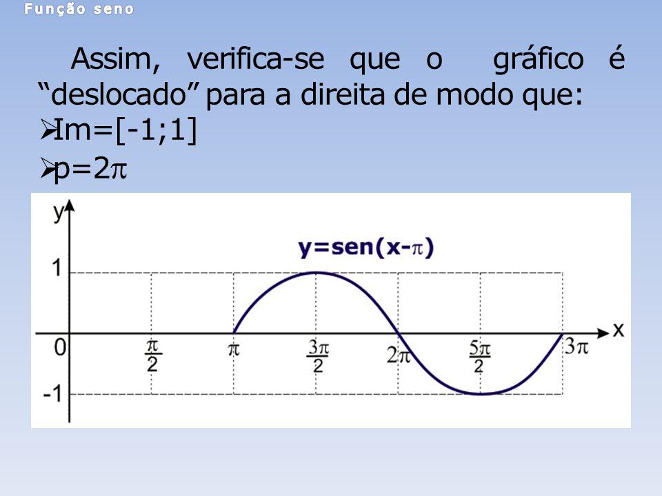 Função seno Assim, verifica-se que o gráfico é deslocado para a direita de modo que: Im=[-1;1] p=2p.